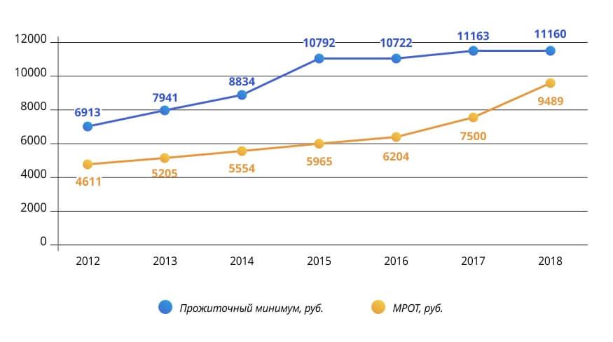Динамика средней заработной платы в Ярославской области за последние десять лет