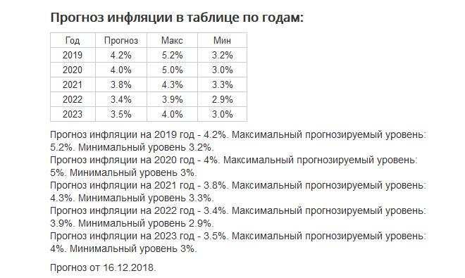 Таблица по инфляции сайт росстата за 2020