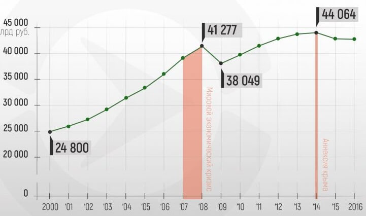 ВВП Росстат: показатели по годам, что это, структура, динамика