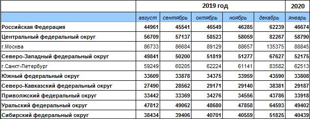 Какая средняя зарплата в Чебоксарах в 2020 году