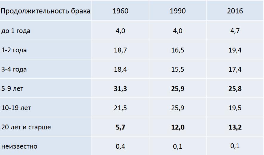 Количество разводов и браков в России в 2020 году резко сократилось
