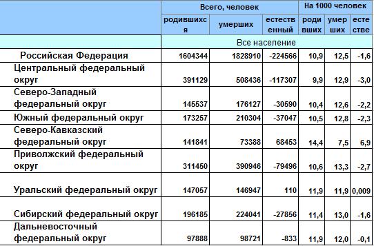 Средний возраст смертности в россии