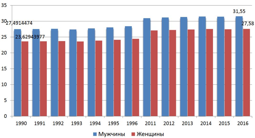 Какова статистика разводов после преобретения инвалидности