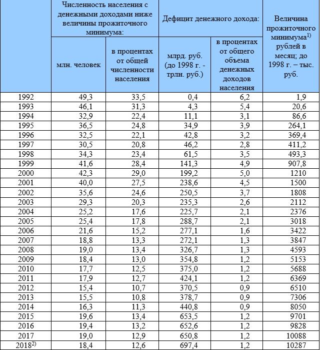 Уровень и черта бедности в России в 2019-2020 годах: статистика в процентах, самые бедные города и регионы
