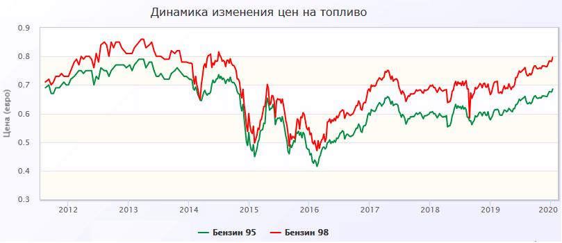 Цены на бензин 2011