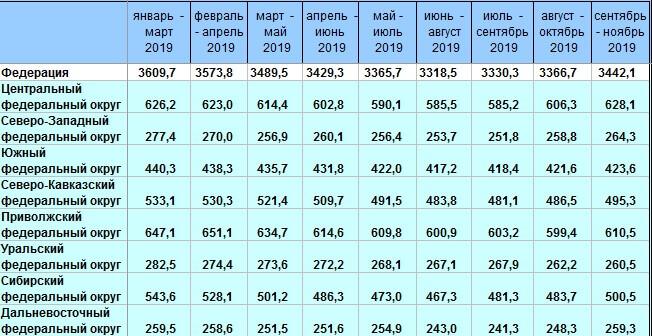 Уровень безработицы в РФ – 2019. Статистика