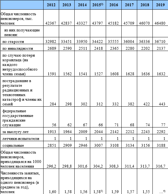 Какие бывают пенсии в россии