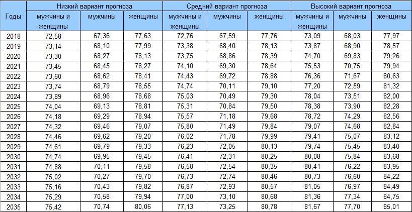 Таблица стран по продолжительности жизни