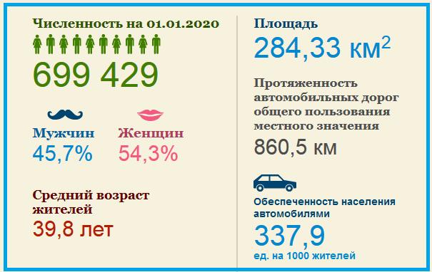 Сколько жителей в тольятти