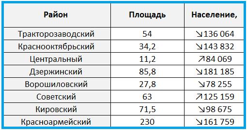 Сколько людей живет в волгограде