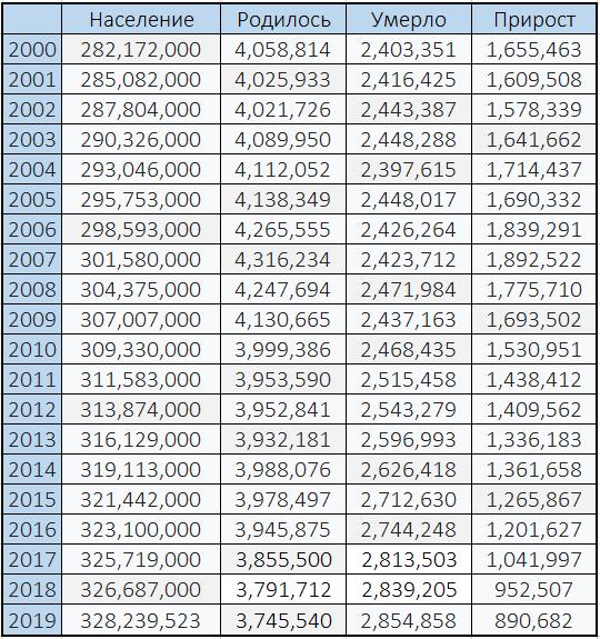 Население соединенных штатов америки